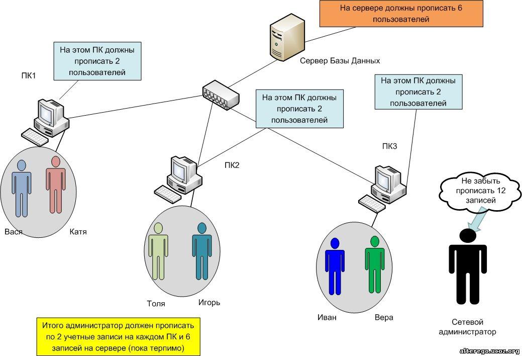 Active Directory от простого к сложному. Часть 1