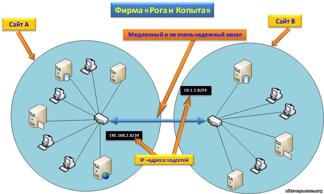 Пример связи между сайтами Active Directory