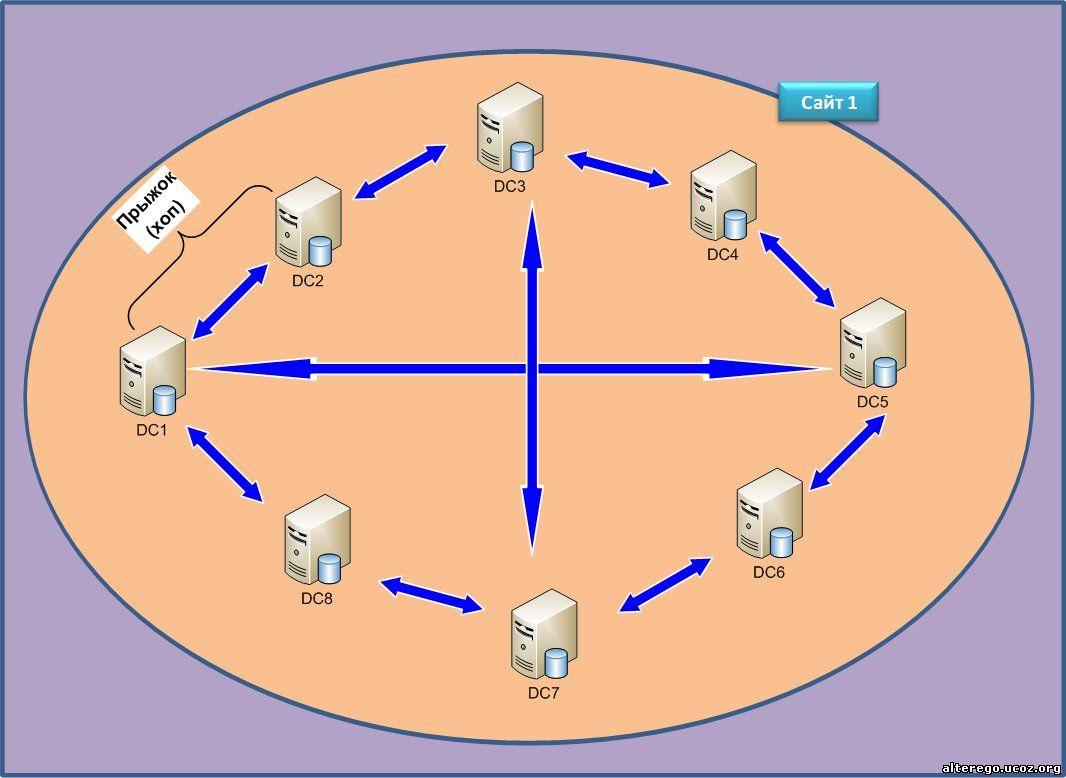 Основное правило при генерации топологии репликации  не более 3 «прыжков» между любым из контроллеров домена.