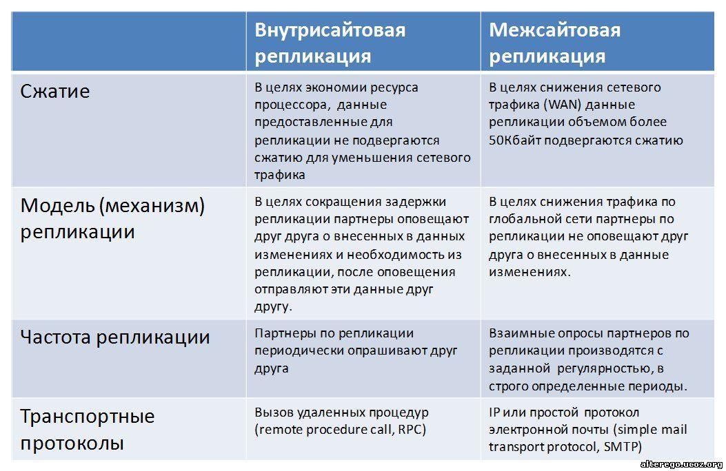 Сравнение внутресайтовой и межсайтовой репликации