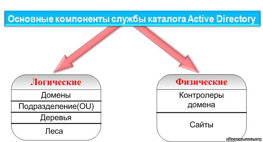 Основные термины и понятия Active Directory. Логическая структура