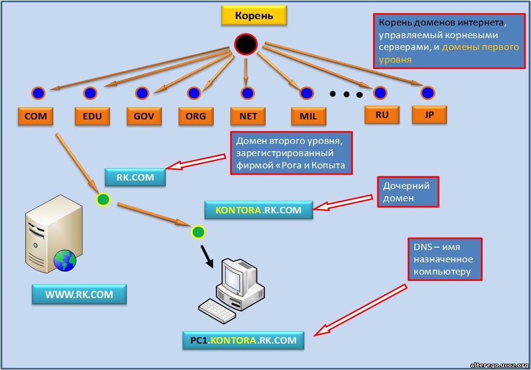 Пространство имен DNS