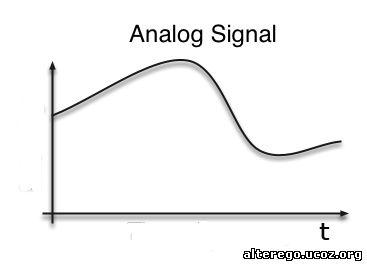 модем аналоговый: